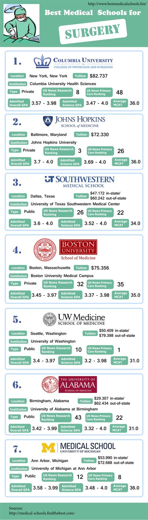 Best Medical Schools for Surgery